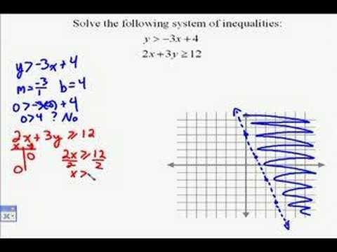A17.12 Solving Systems of Linear Inequalities