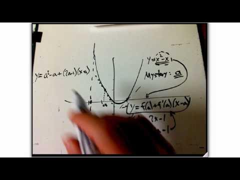 harder backwards tangent line problem