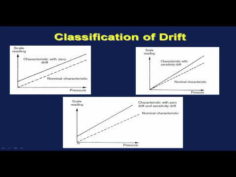 Mod-01 Lec-38 Instrumentation: General Principles of Measurement Systems (Contd...3)