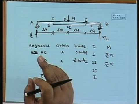 Lec-10 Statically Indeterminate Structures-IV
