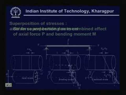 Lecture -7 Compound Stresses In Machine Elements