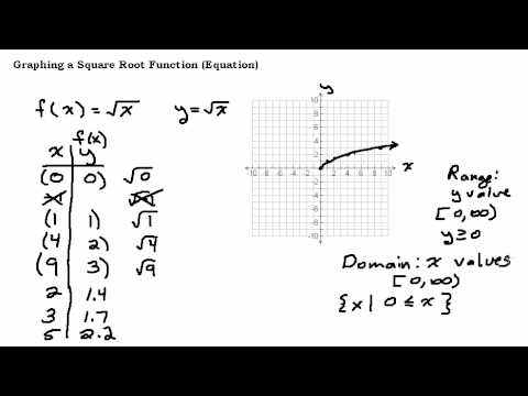 Graphing a Square Root Equation or Function
