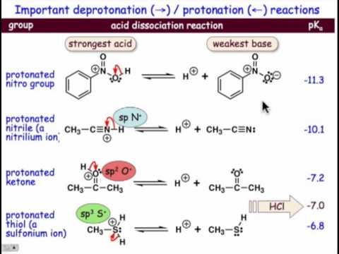 Important Acid-base Reactions