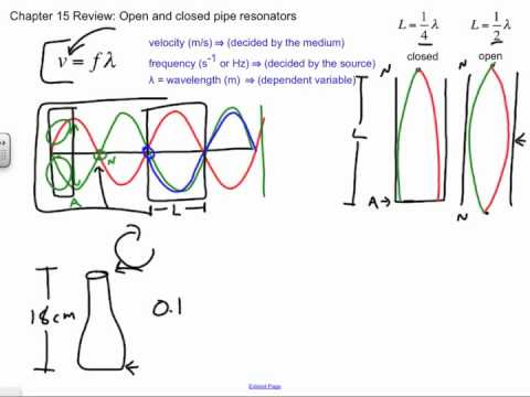 Open and Closed Pipe Resonator Problems, Chapter 15 Review