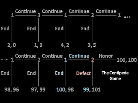 Game Theory 101: The Centipede Game