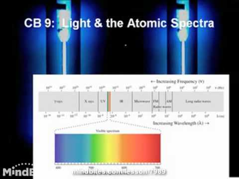 Intro to Chemistry: 8.4:  Light & Atomic Spectra