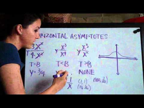 Horizontal Asymptotes - Further Detail