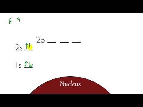 Chemistry Lesson - 12 - Energy Level Diagram and Electron Configuration