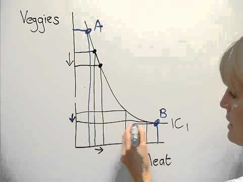 Indifference curve:  Slope of an indifference curve and marginal rate of substitution