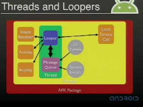 Google I/O 2008 - Inside the Android Application Framework