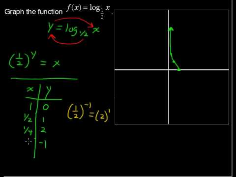How to Graph a Logarithmic Function - Precalculus Tips