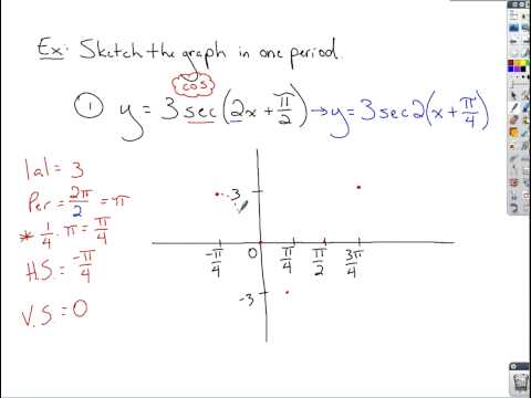 Trigonometry - Graphs of Cosecant and Secant Graphs