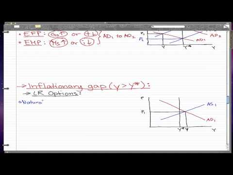 Macroeconomics - 47: Output Gaps