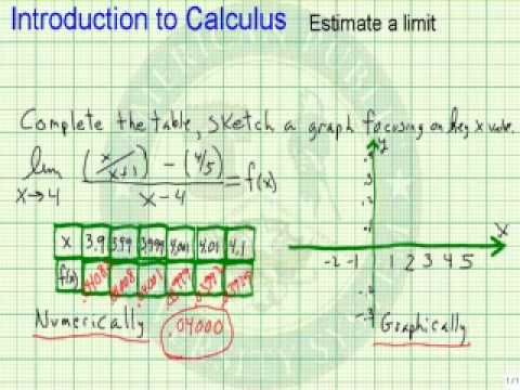 Estimate a Limit