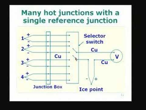 Lecture-12-Thermoelectric Thermometry(Contd)