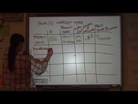 AP Microeconomics Unit 4&5 - Part 1