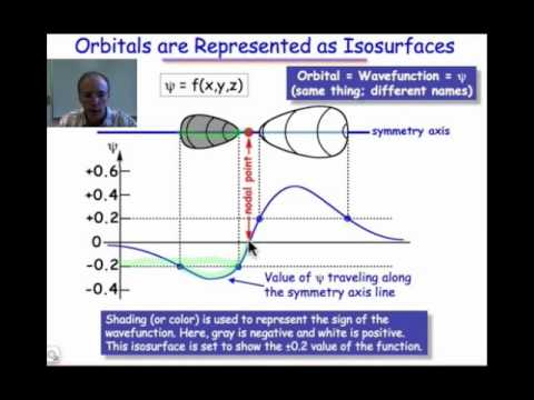 Orbitals Are Represented as Isosurfaces