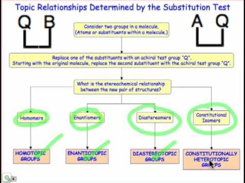 Topic Relationships & the Substitution Test