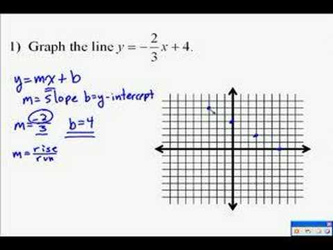 A14.8 Graphing a Line Using the Slope Intercept Form