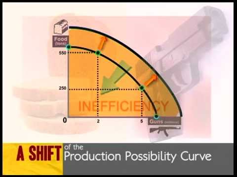 Shift of production possibility curve