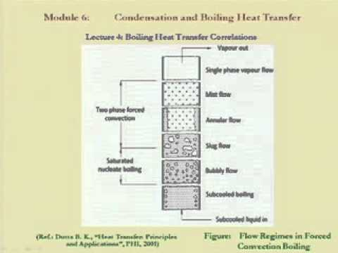 Mod-06 Lec-27 Boiling heat transfer co-relations
