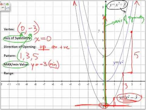 Parabolas k vertex V(0,k) - Part 3