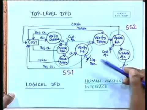 18 - Data Flow Diagrams - III