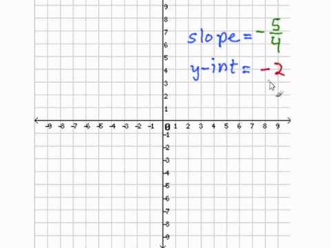Graphing an Equation in Slope Intercept Form
