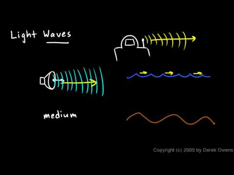Physical Science 7.3b - Light Waves Part 1
