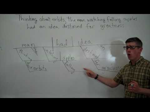 Sentence Diagramming 13.  Participial Phrases and Standalone Participles