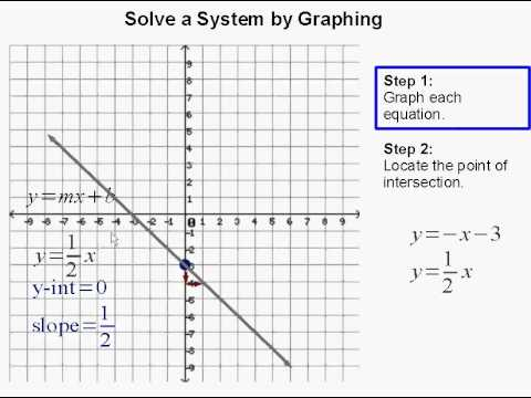 Solve a system by graphing