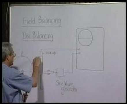 Module 3 - Lecture 3 - Balancing Machines...