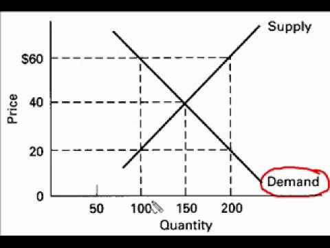 Relating Price to Quantity Demanded.m4v