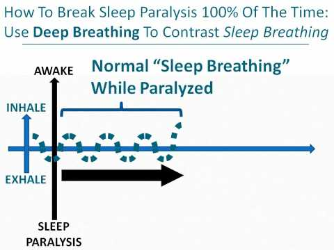 Waking Sleep Paralysis: The Holy Grail For New Lucid Dreamers & OBEers - Lucidology 101 Part 2/12