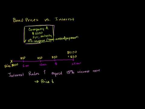 Relationship between bond prices and interest rates
