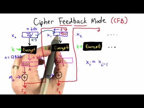 Cipher Feedback Mode - CS387 Unit 2 - Udacity