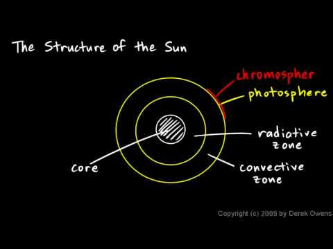 Physical Science 10.2c - The Structure of the Sun