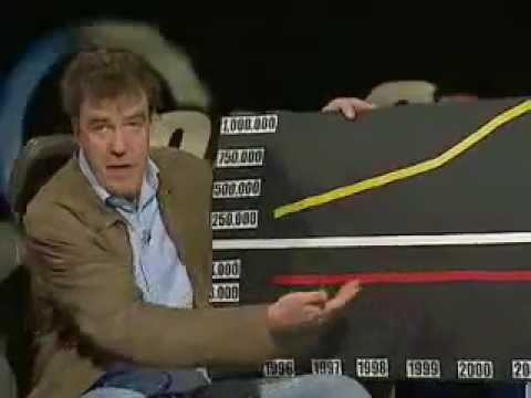 Top Gear - Jeremy Clarkson talks speed camera politics - BBC