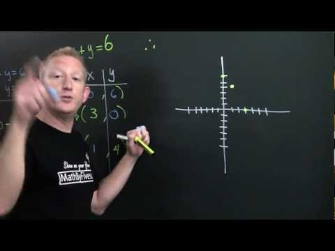 Graphing a Line by Plotting Points