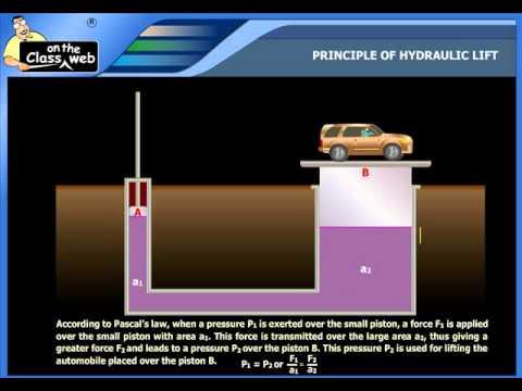 Principle of hydraulic lift