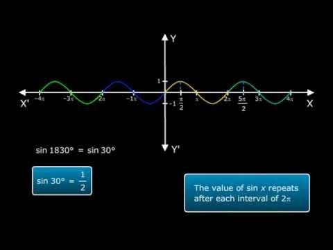 Graph of Sin X - Trigonometric Functions Solutions Class XI Maths CBSE - Math Tutorials Online