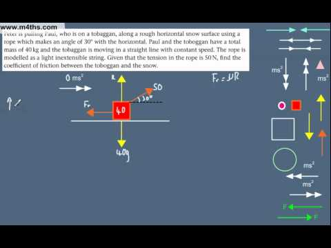 (5) Dynamics Overview -  M1 Mechanics Revision - Rough Horizontal Plane (resolving forces)