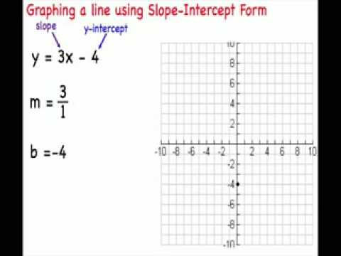 Graphing Lines Using Slope Intercept Form