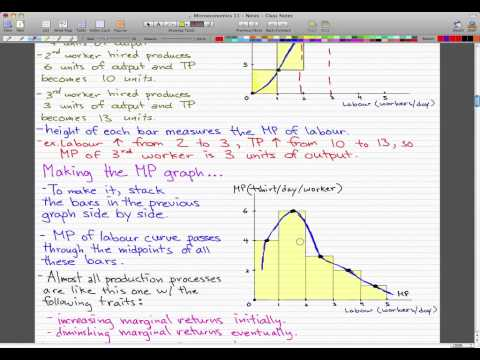 Microeconomics - 112: Product and Marginal Product Curves