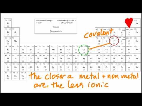 4.1.6 Predict if a compound of 2 elements is ionic using the table of EN values IB Chemistry SL