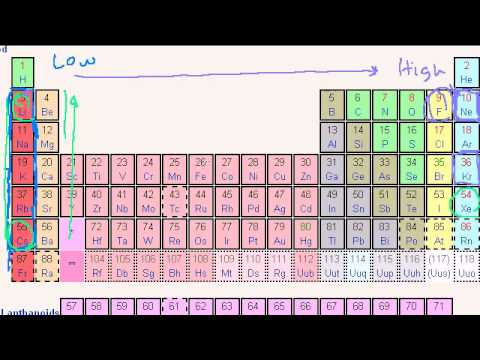 Saylor CHEM101: Periodic Table Trends: Ionization Energy