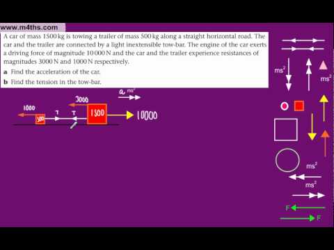 (3) M1 Connected Particles Edexcel (Car and Trailer)