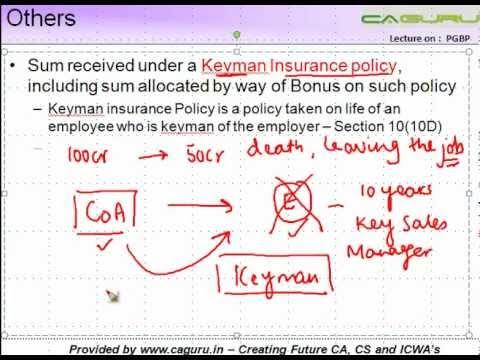 CA IPCC PGBP 11   Sum received under a Keyman Insurance policy