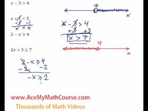 Basic Inequalities - Introduction