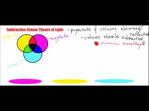 Optics 5 - Subtractive Colour Theory of Light
